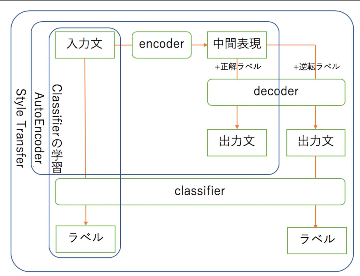 モデルの構造